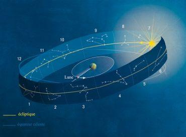 Les rythmes cosmiques : la lune devant les constellations